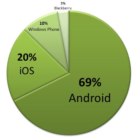 Sistemas Operativos Smartphones