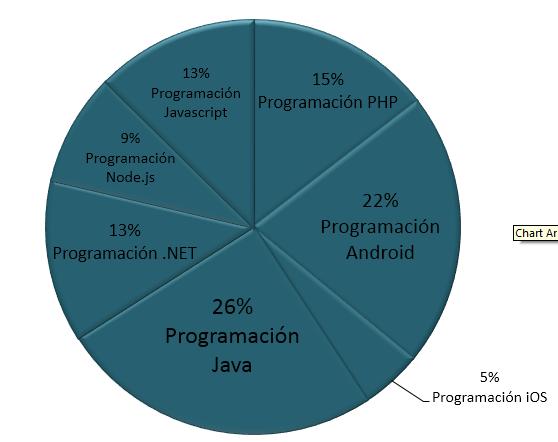 Habilidades Programación